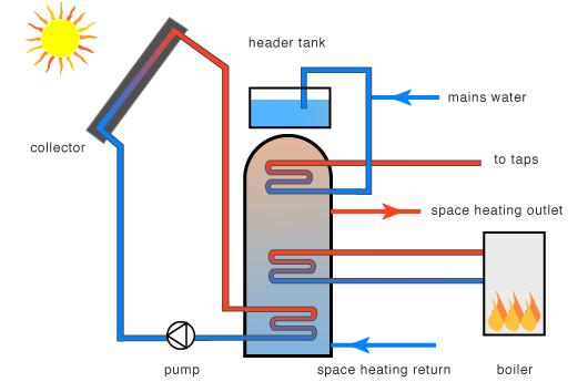 GreenSpec: Housing Retrofit: Solar Hot Water Heating