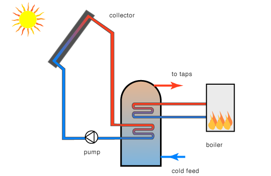 solar collector twin coil system