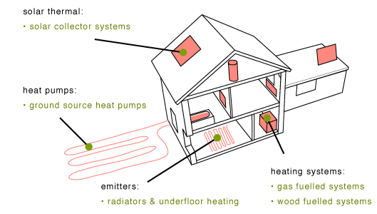 house heating