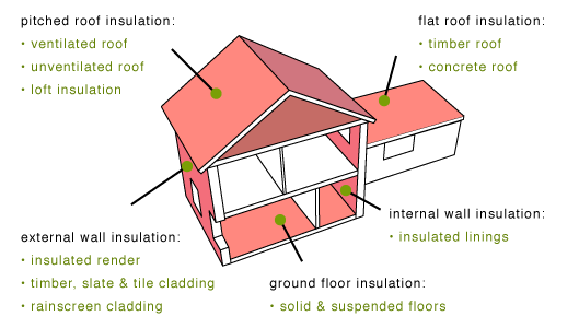 insulation locations