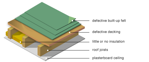 Existing 'cold' roof (with failed deck and roof covering)