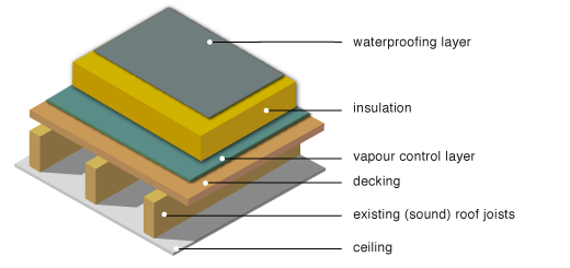 Greenspec Housing Retrofit Timber Flat Roof Insulation