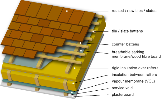 Insulation Above Roof : Greenspec housing retrofit unventilated pitched roof