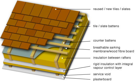 Between and below rafters with added rigid insulation