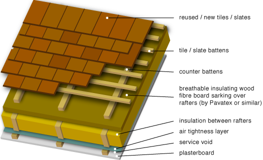 Image Result For Membrane Roof
