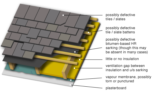 Greenspec Housing Retrofit Unventilated Pitched Roof Insulation
