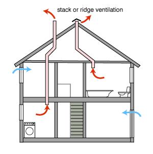 Delightful Passive Stack Ventilation (PSV)