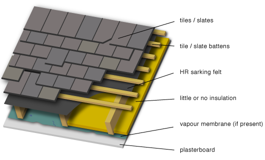 Greenspec Housing Retrofit Ventilated Pitched Roof