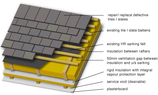Greenspec Housing Retrofit Ventilated Pitched Roof Insulation