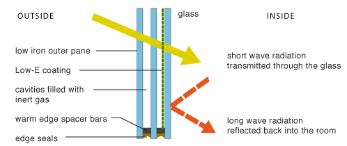 how low-E glazing works