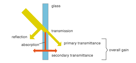 Heat is absorbed through glazing in two ways: